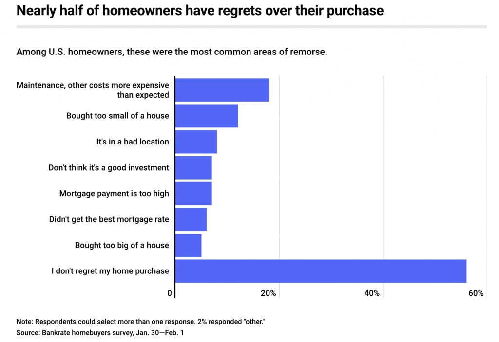 Home Buyer's Remorse Bankrate Survey | The Loaded Pig