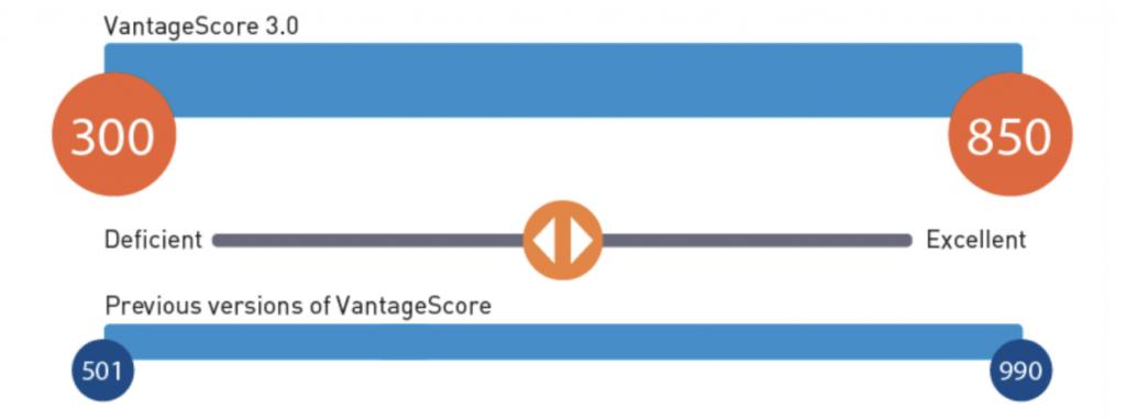 VantageScore Credit Scores Range | The Loaded Pig